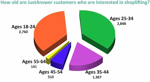 how long after shoplifting can you be caught - chart of Justanswer customers who read this question