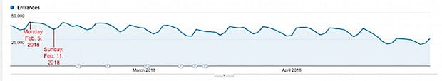 online doctor visit graph 1