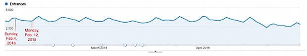online doctor visit graph 2