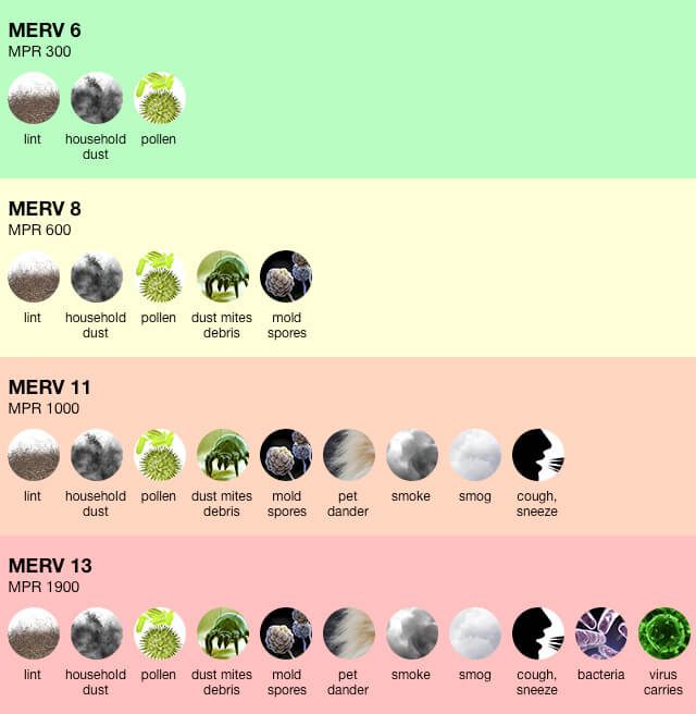 A breakdown of how filters with different MERV ratings block different pollutants