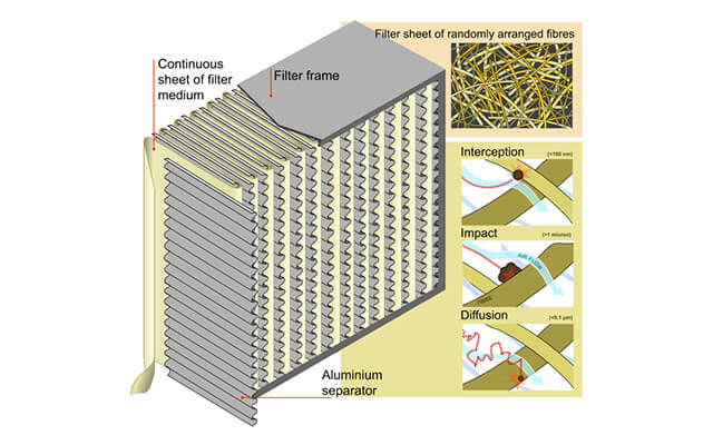 A schematic of the inside of a furnace filter