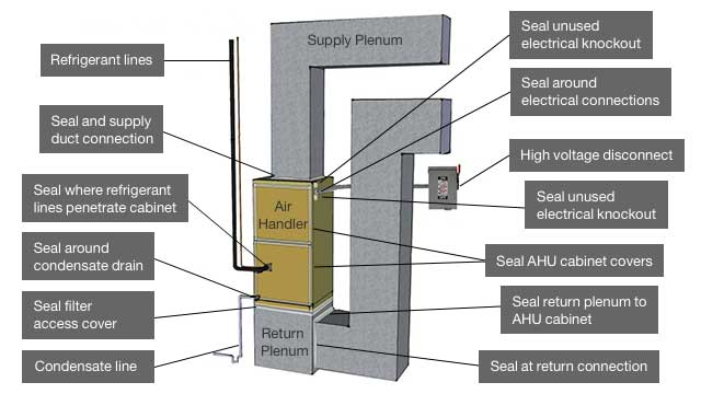 A diagram of a furnace should help you install a furnace