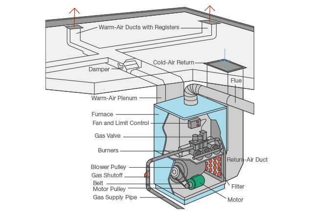 Are You Having Furnace Problems