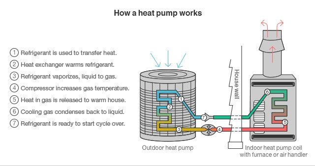 Is Your Heat Pump Not Working