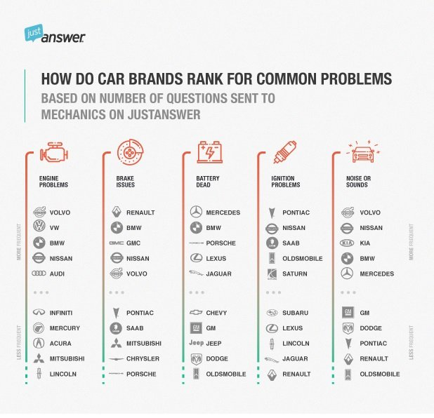 A chart showing the most common problems associated with top car brands