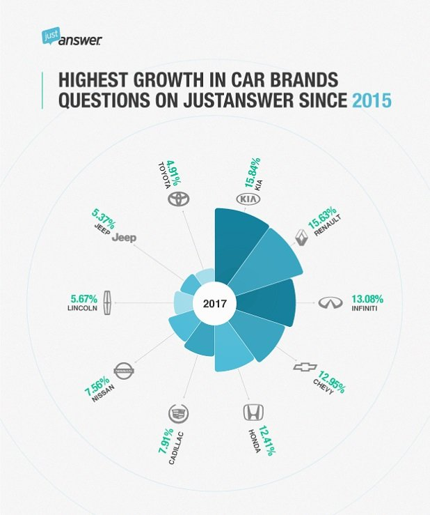 A chart showing percent growth in car questions JustAnswer from 2015-2017