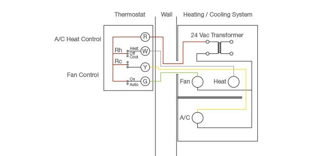 A Typical Thermostat Wiring Diagram: Hvac Control Wiring Thermostat At Outingpk.com