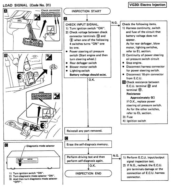 Vehicle 1986 Nissan D21 Se 4x4 Manual Guide
