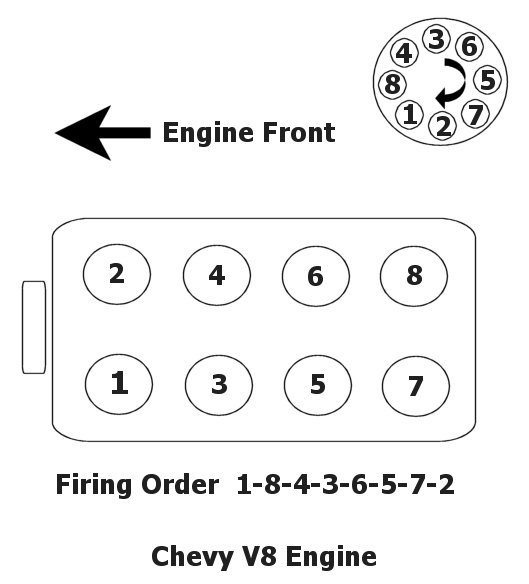 2012 09 26_224553_2009 05 01_032751_chevy_v8_firing_order_diagram1 my concern now is about the drier reciever 1oz or 2oz of oil lt1 spark plug wire diagram at bayanpartner.co