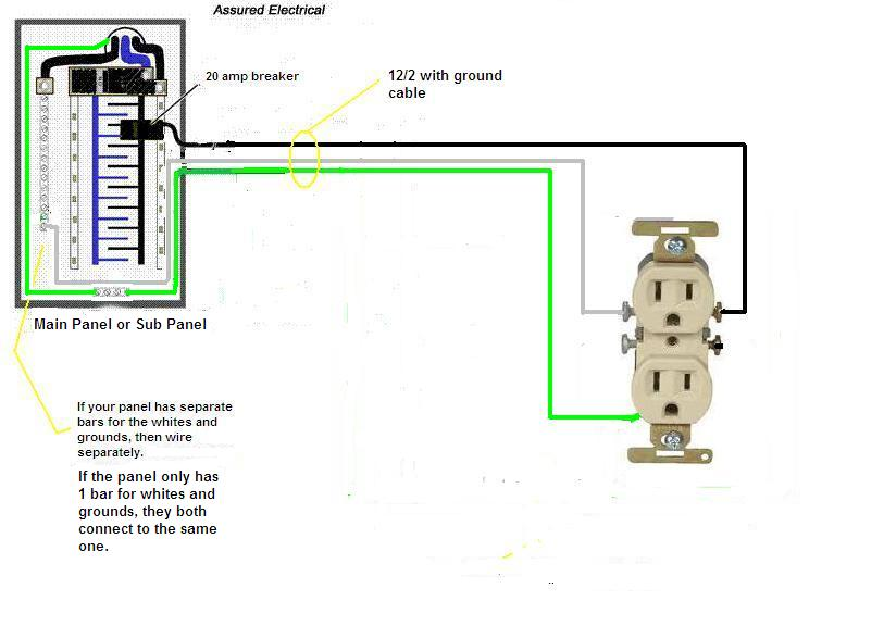 receptacle panel wiring receptacle gfci wiring diagram