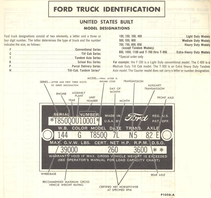 Ford Engine Sizes Chart – Daily Motivational Quotes
