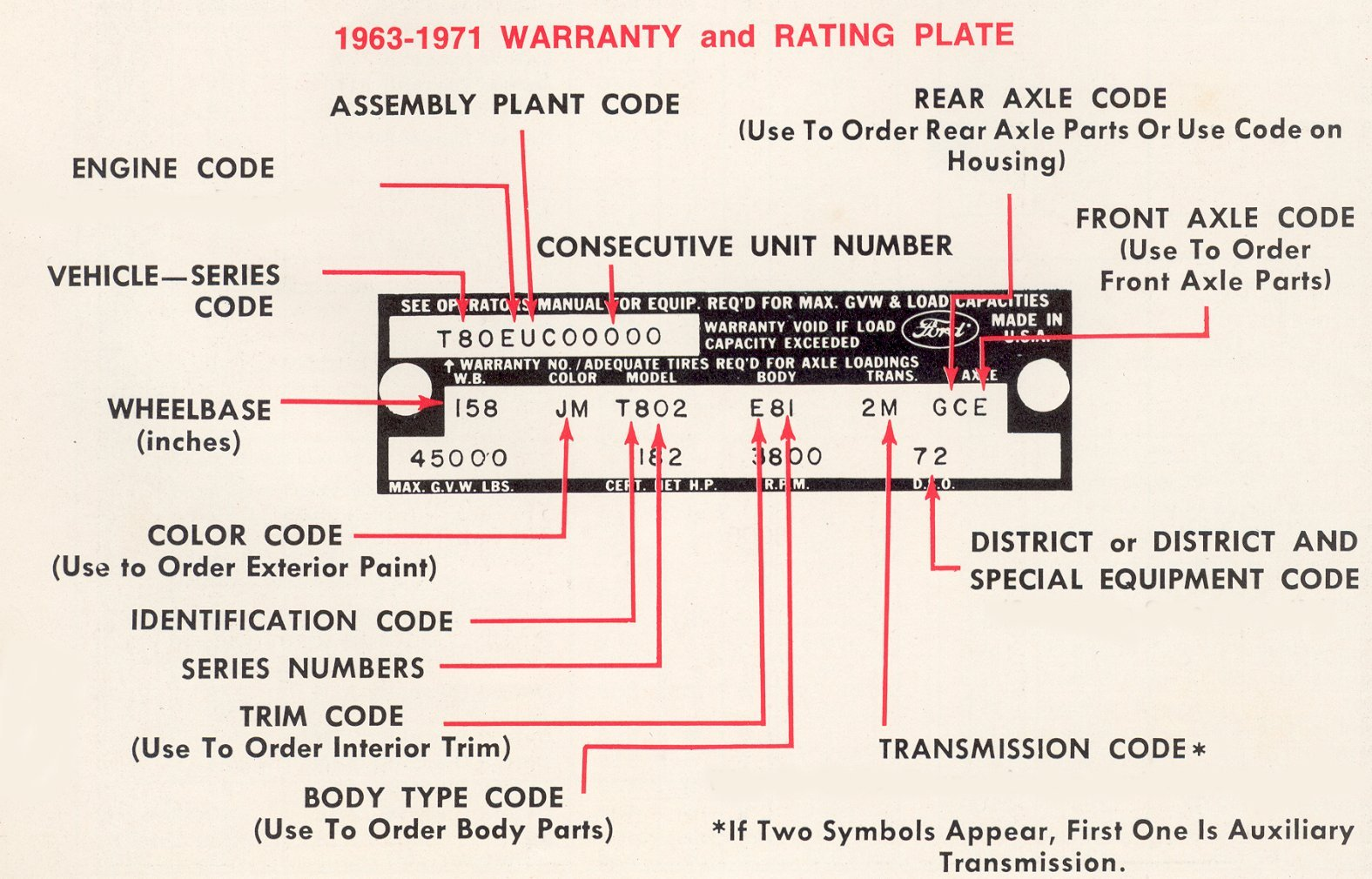 decoding ford torino vehicle identification numbers