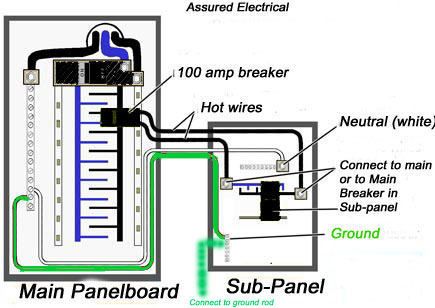 2012-01-04_191627_main-subpanel-2-400  Amp Plug Wiring Diagram on 120 volt outlet, electrical plug, turnlok plug, extension cord, 2 pole 120 volt breaker, 240v plug, 250 volt plug,
