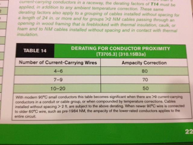 I have 15 emt conduit with 28 12 is this a code violation of cec graphic greentooth Gallery