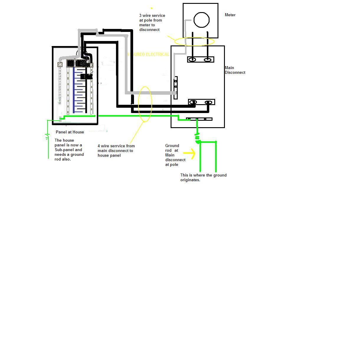 3 Wire Sub Panel Wiring Diagrams likewise 200   Disconnect Wiring Diagram further 200   Panel Wiring 2 Subpanel Diagram further 3 Phase   Meter Wiring Diagram likewise 100   Electrical Meter. on wiring a disconnect at 200 amp service