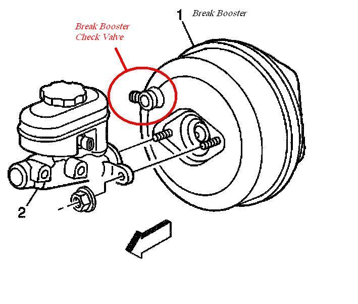 bad car brakes
