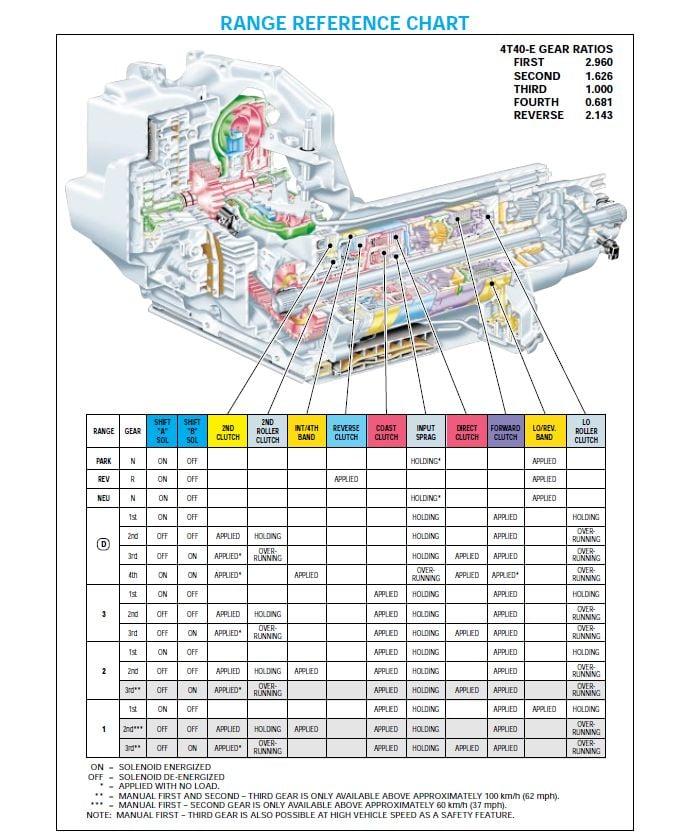4t40e 4t45e transmission repair manual atsg transmission