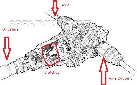 how do i know if theon a 1997 honda crv is still in working order rh justanswer com Honda CR-V Hitch Inner CV Joint Honda CR-V