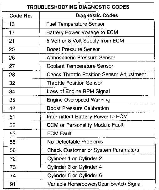 Caterpillar Forklift Fault Codes List Xspec Coin Wallet