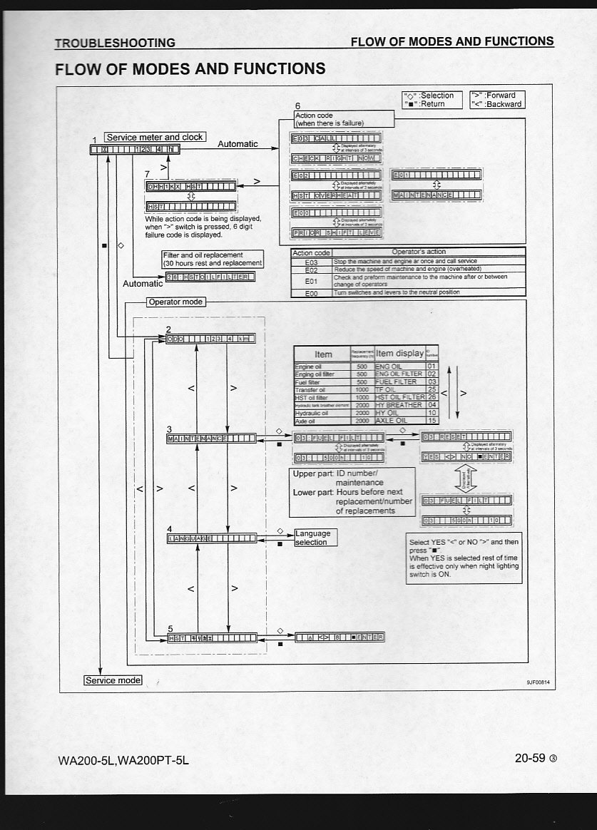 I Am Looking For E03 Fault Code On A Komatsu Wa200 D31p Wiring Diagram Graphic