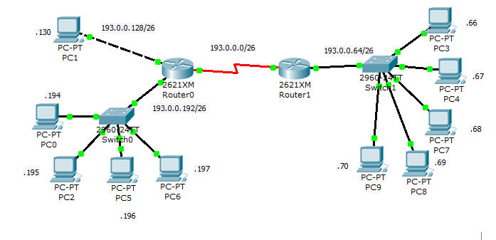 I need a packet tracer network example  I'm using packet tracer