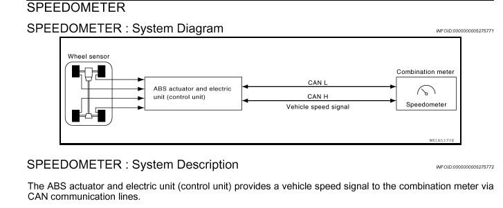 I need to identify a way to connect to the vehicle speed sensor wire graphic asfbconference2016 Choice Image