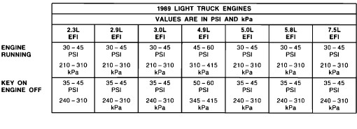 89 ford ranger: fuel pump  out enough pressure what is the psi