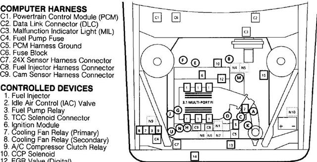 fuse box diagram for 1995 oldsmobile cutl supreme wiring