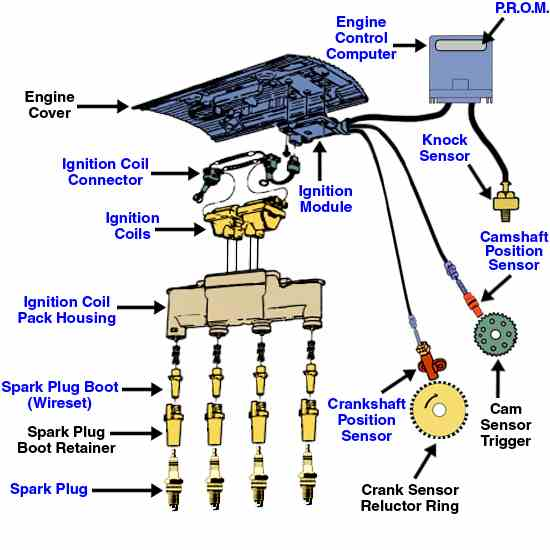 Discussion C3284 ds552009 besides Watch furthermore 73959 2002 Pontiac Grand Prix Front RIGHT Brake Line additionally Fuse Box For 2002 Oldsmobile Alero moreover Watch. on 1999 oldsmobile intrigue engine diagram