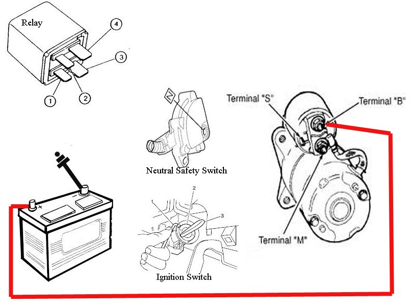 2013 04 22_192912_1999_pontiac_sunfire_starter_wiring_001 pontiac sunfire starter wiring problem 2003 pontiac sunfire wiring diagram at webbmarketing.co
