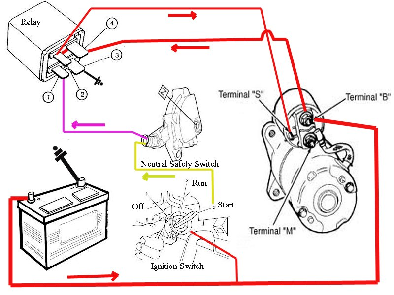 2013 04 22_194423_1999_pontiac_sunfire_starter_wiring_002 starter wiring diagrams diagram wiring diagrams for diy car repairs John Deere Alternator Wiring Diagram at panicattacktreatment.co