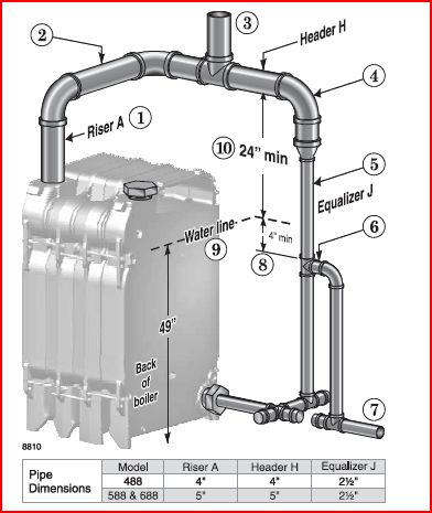 Weil-Mclain steam water boiler has piping issues. Suggestions needed.