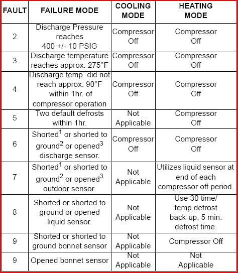 Rheem Heat Pump Error Codes Bindu Bhatia Astrology