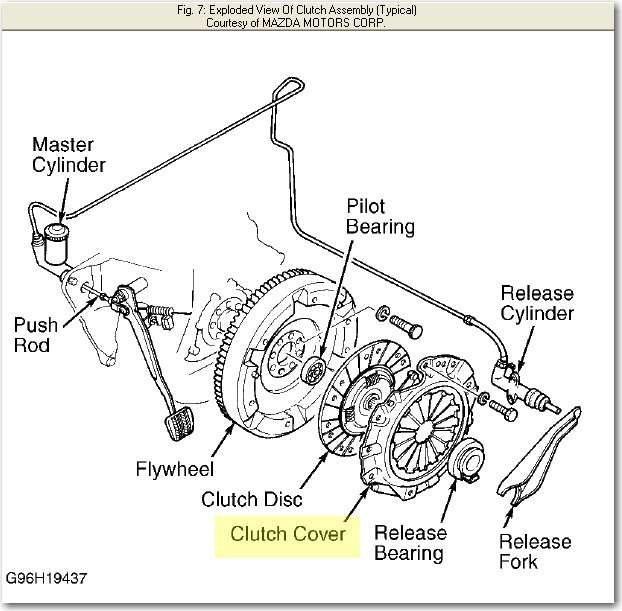 How To Replace A Master And Clutch Cylinder On A Mazda B2500 2001
