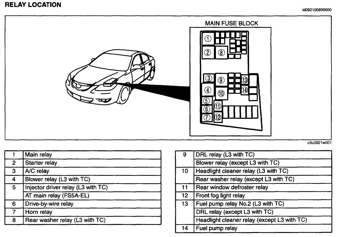 Mazda 3 Fuse Box Horn Wiring Diagram Schematics 2007 Daily Update U2022 5