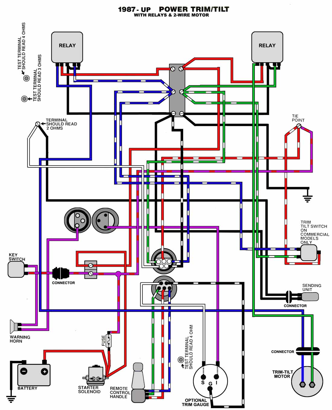 boat wiring diagram html with 3em22 Johnson Nnn Nnn Nnnnmodel Power Trim Will Lower on D5353f5b6dd93349 Ranch House Open Floor Plans Open Concept Ranch together with 3em22 Johnson Nnn Nnn Nnnnmodel Power Trim Will Lower likewise Lets Talk Marine Wire in addition 6z2sj Own Sylvan 2080 Mercruiser Engine Trim Just Stopped likewise ponent parts drawings.
