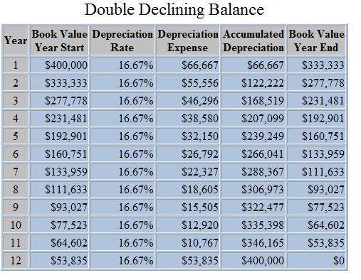 depreciation schedule for equipment