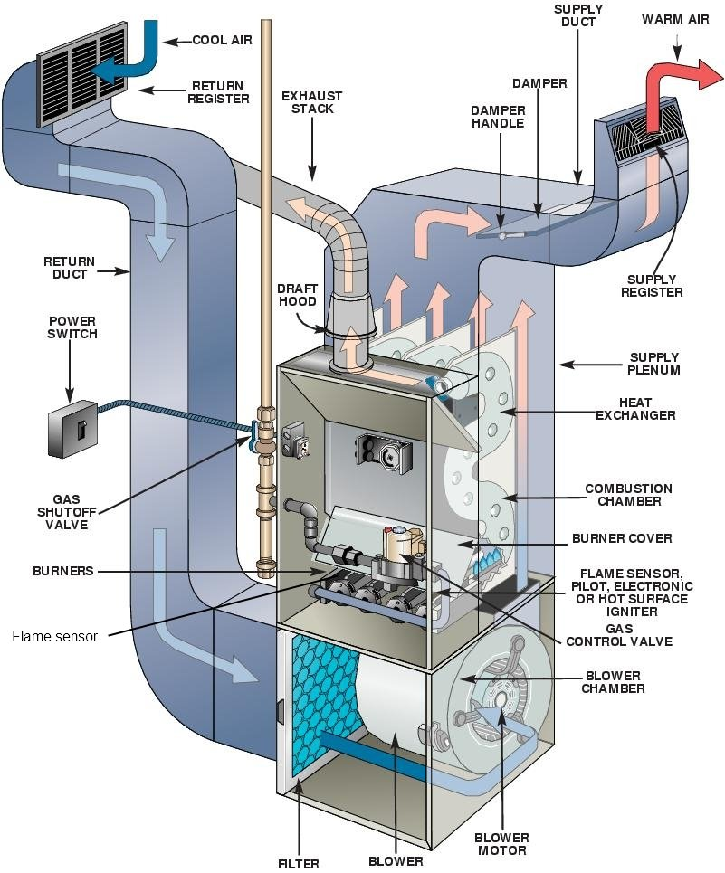 Furnace Troubleshooting Flowchart: We Have A Lennox Furnace With A Lennox 33J6201 Board. It