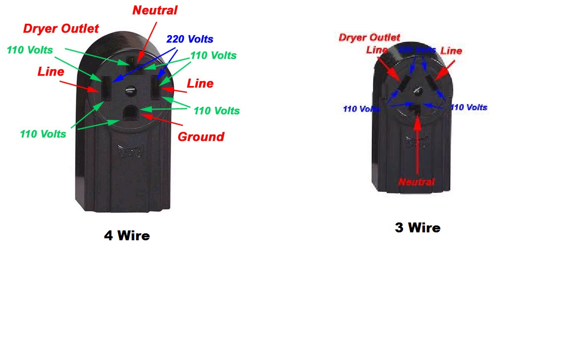 There Is No Power On My Electric Dryer Diagram 3 Wire Cord