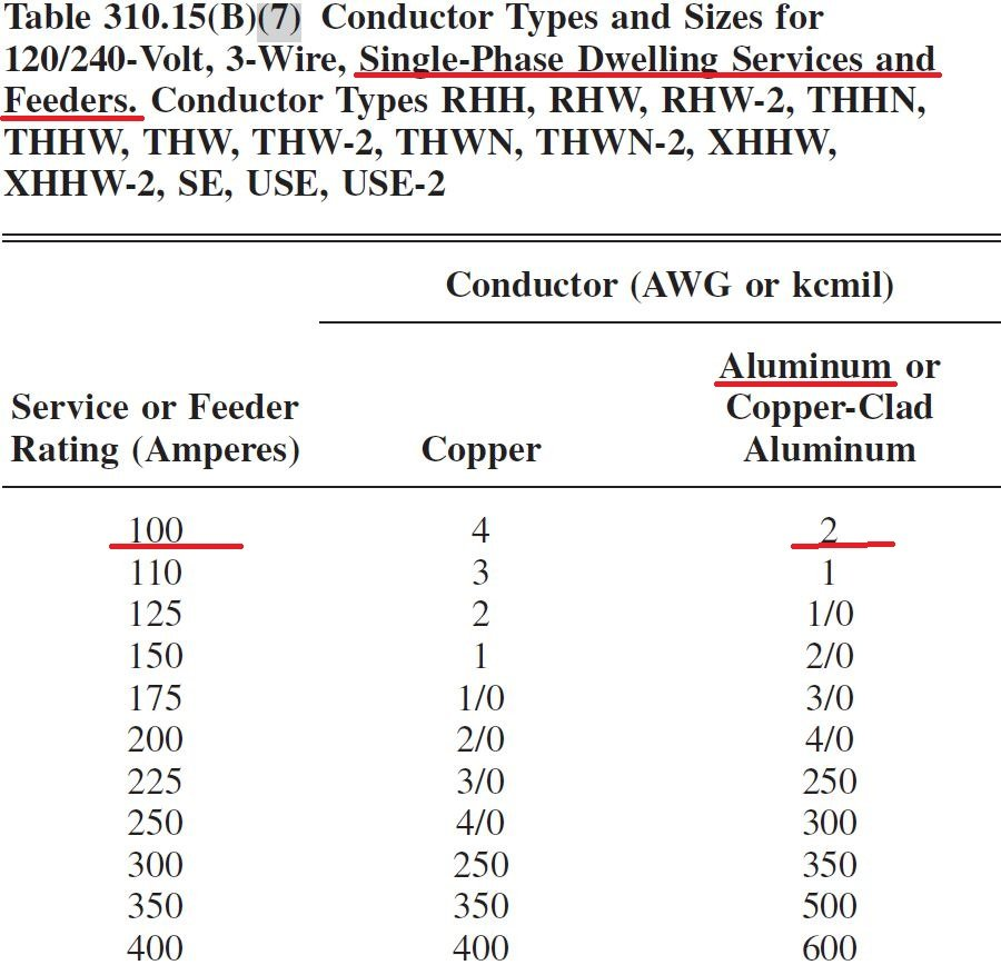 For a 100 amp service what wire size do I use?