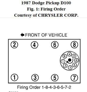 i need a diagram of distributer firing order for a 318 5 2 liter for rh justanswer com Dodge 3.7 Firing Order Diagram Chrysler 360 Firing Order