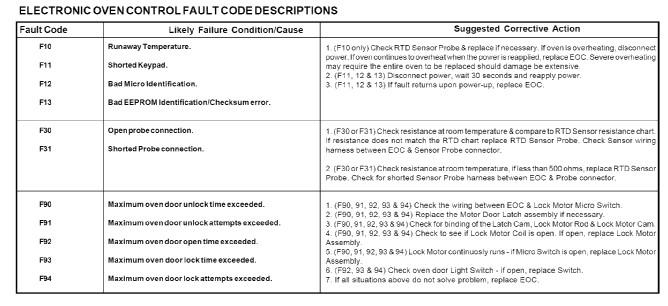 F10 Code Error On Figidaire Range Won T Stop Alarming