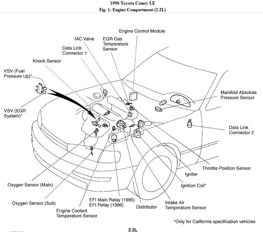 Where is the negative tachometer wire located on a 96 toyota camry?