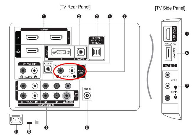 Connecting Devices through Your Television