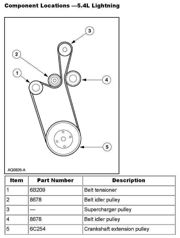 How Do I Change Belts On A 2000 F150 Lightning