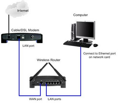 i have a netgear wireless router set up and running well. Black Bedroom Furniture Sets. Home Design Ideas