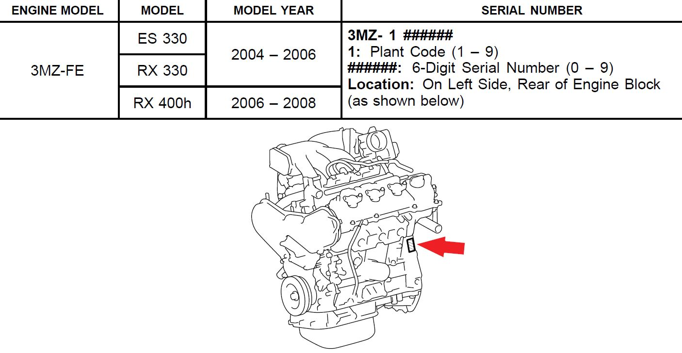 2003 lexus es300 3 0 engine i need to find the vin number on the block i have purchased a used. Black Bedroom Furniture Sets. Home Design Ideas