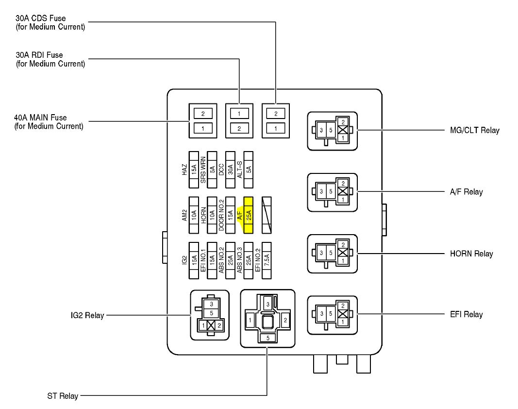 2003 4runner Fuse Diagram Wiring Library 2004