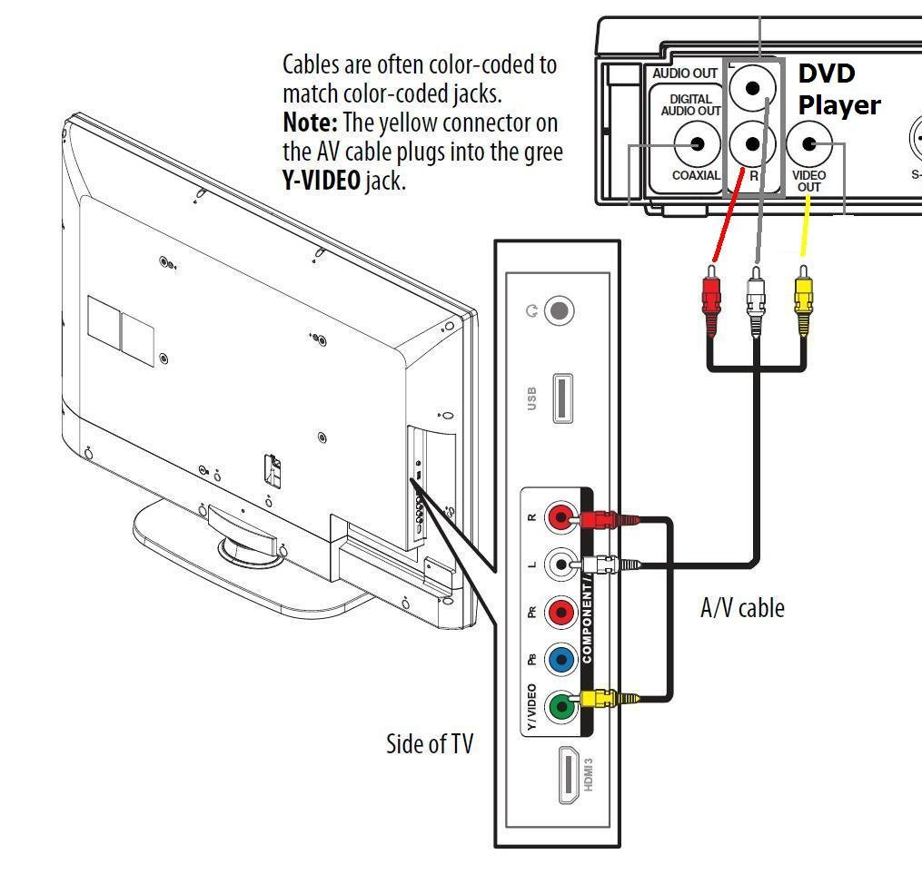 wiring diagram dvd player to cable box dvd player power