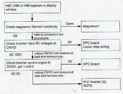 if you are skilled with a multimeter that reads ac volts and comfortable working on powered electronic devices you can use the following flow chart to find - Panasonic Microwave Inverter
